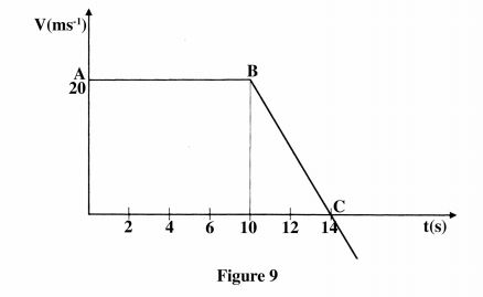 KCSE Physics Paper 1 2014 PDF: Free Past Papers 9