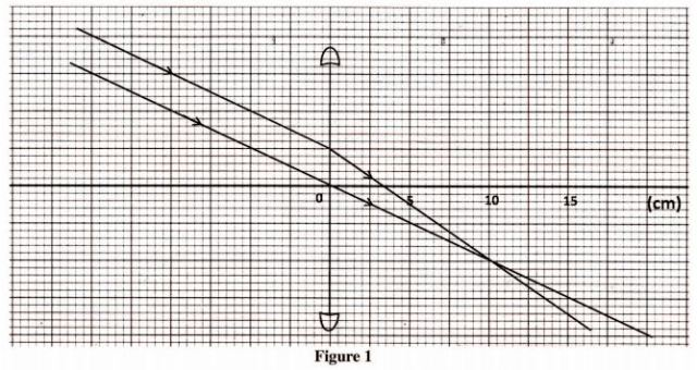 KCSE Physics Paper 2 2014 PDF: Free Past Papers 1