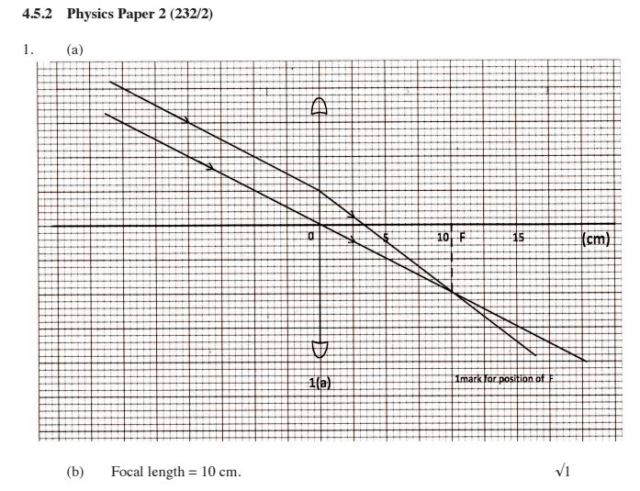 KCSE Physics Paper 1 2014 PDF: Free Past Papers 12