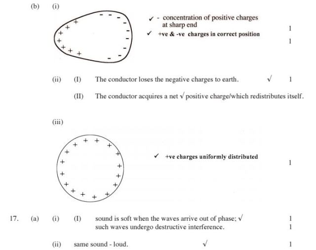 KCSE Physics Paper 1 2014 PDF: Free Past Papers 21