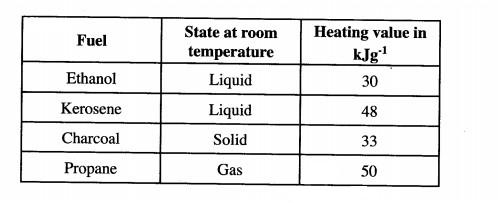 heating values of some fuels