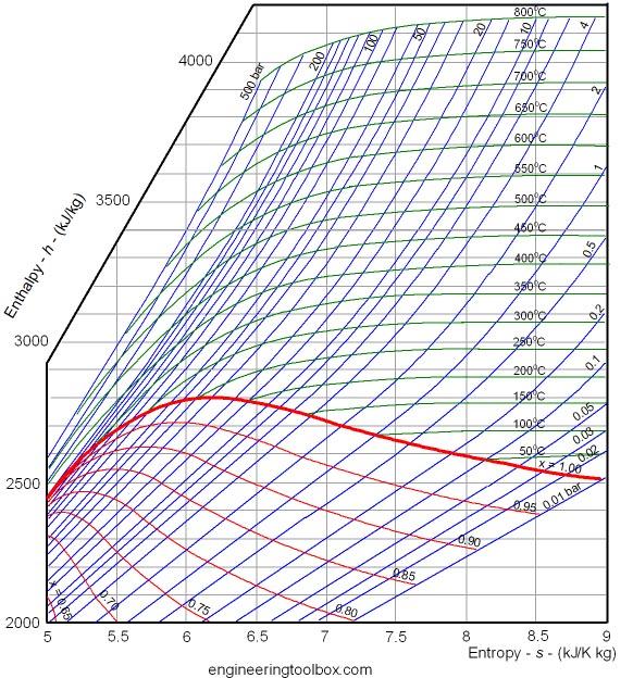 Mollier Diagram For Specific Heat Ratio Diy Wiring Diagrams