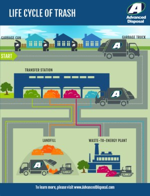 Infographic  Life Cycle of Trash