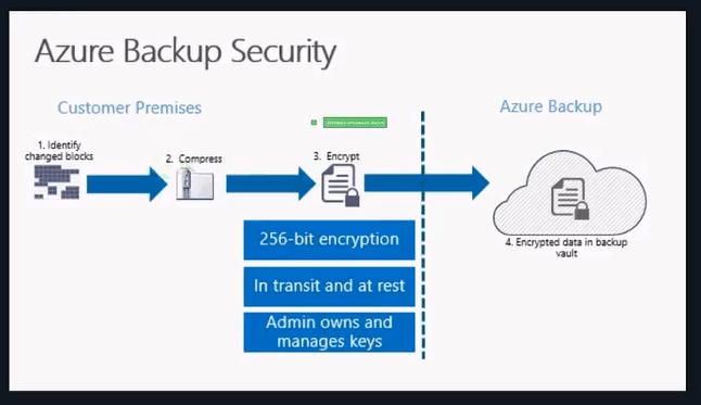 a imagem mostra a Segurança do Azure Backup