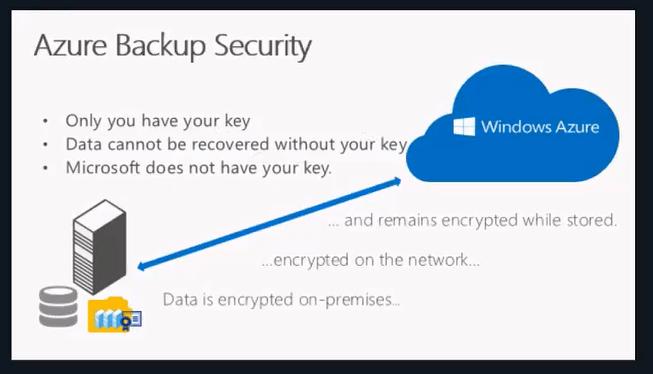 a imagem dá continuidade à Segurança do Azure Backup