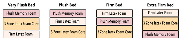 Adjust Firmness On Either Side Of The Bed Just By Changing Way Foam Is Stacked