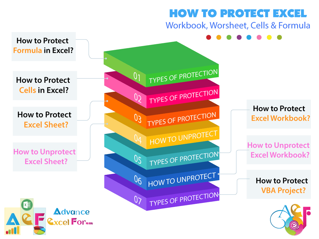 How To Protect Excel Formula Cells Worksheet Amp Workbook