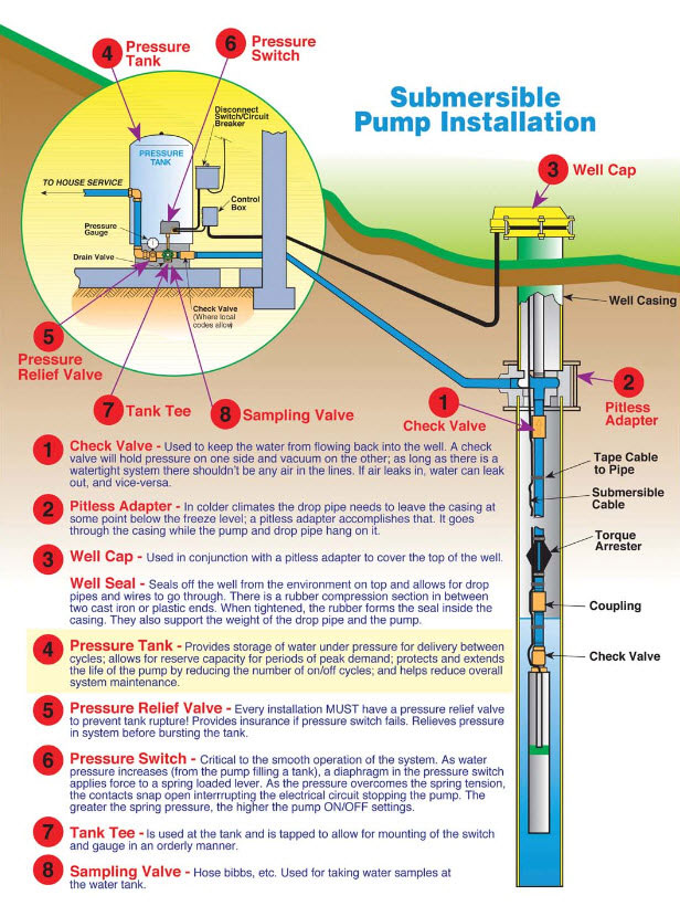 🏆 diagram in pictures database water well submersible