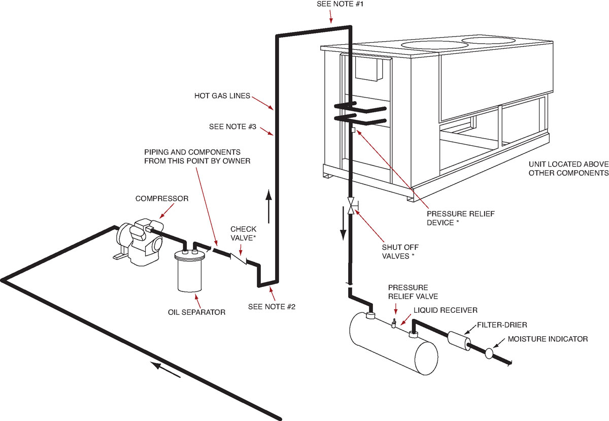 Refrigeration Refrigeration Piping Diagrams