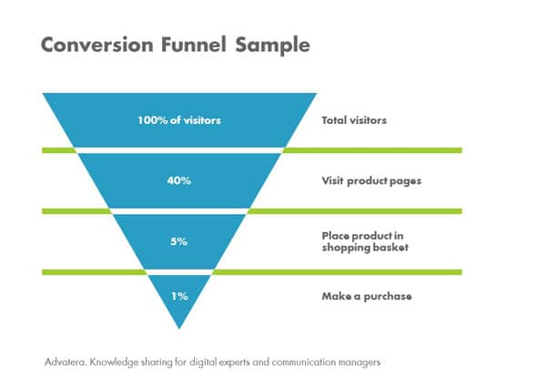 Customer Journey Moving Beyond The Conversion Funnel