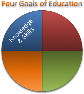 The first goal: Knowlege and Skills
