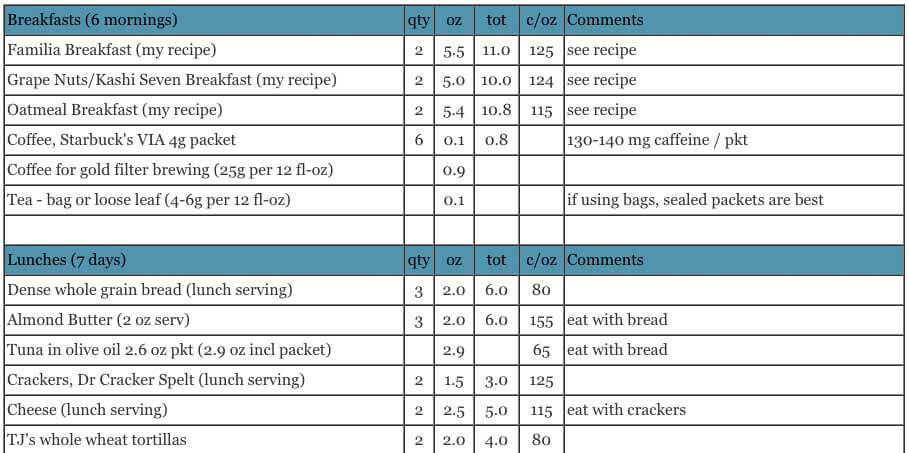 7a4c25dfd0a8 Backpacking Food List - Simple and Nutritious for 7 days - Adventure ...