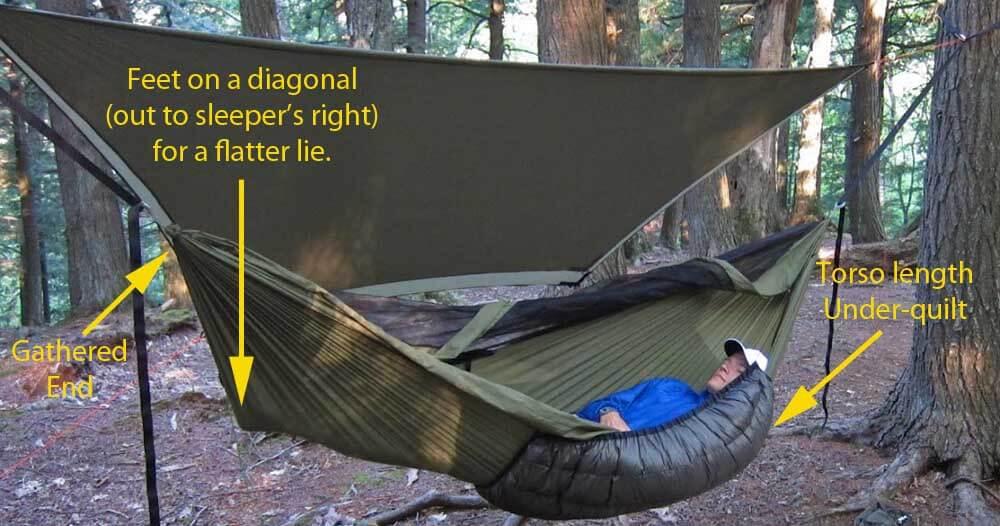 hammock camping   part ii  types of backpacking hammocks and spec  parison to ground hammock camping part i  advantages  u0026 disadvantages versus ground      rh   adventurealan