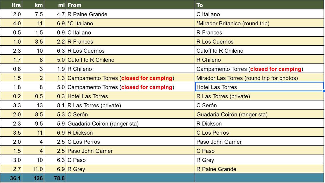 Torres del Paine Trekking Guide