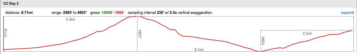 Cerro Castillo Trek elevation profile
