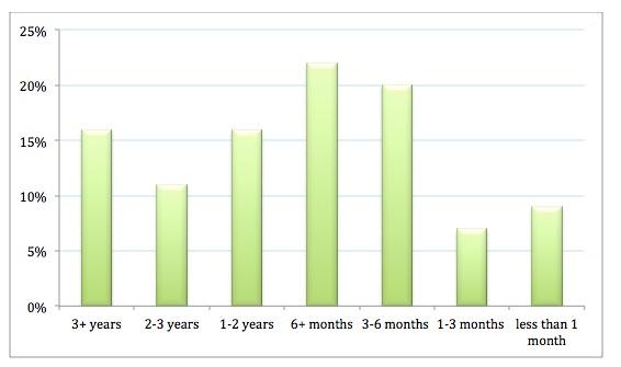 How long following survey