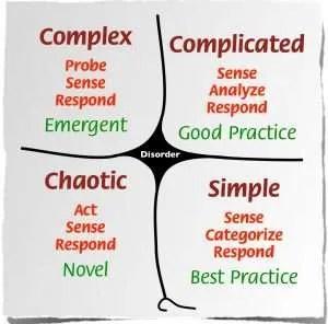 Cynefin Framework – cognitive-edge.com