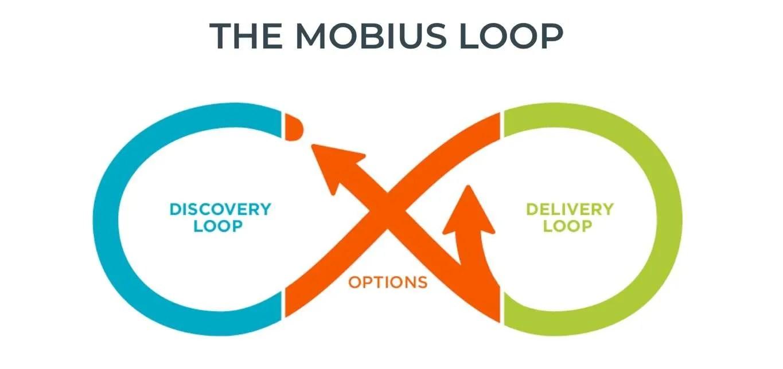 diagram of the mobius loop