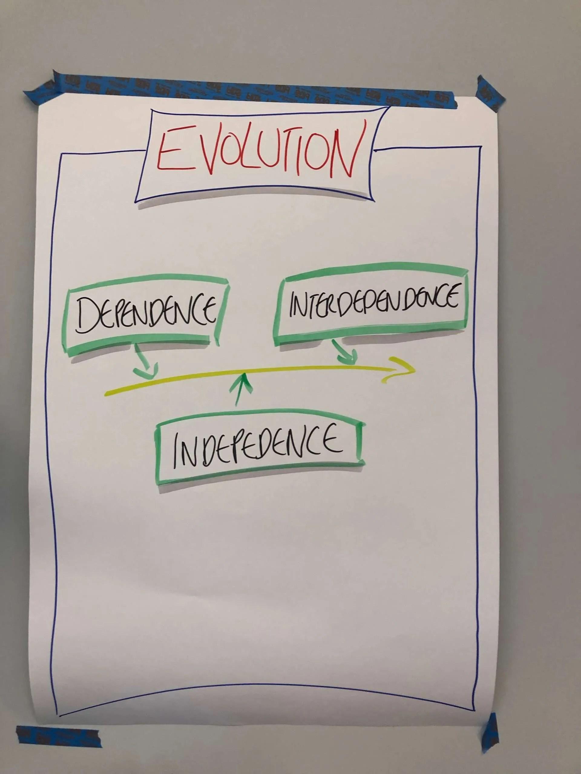 Society Consciousness Model