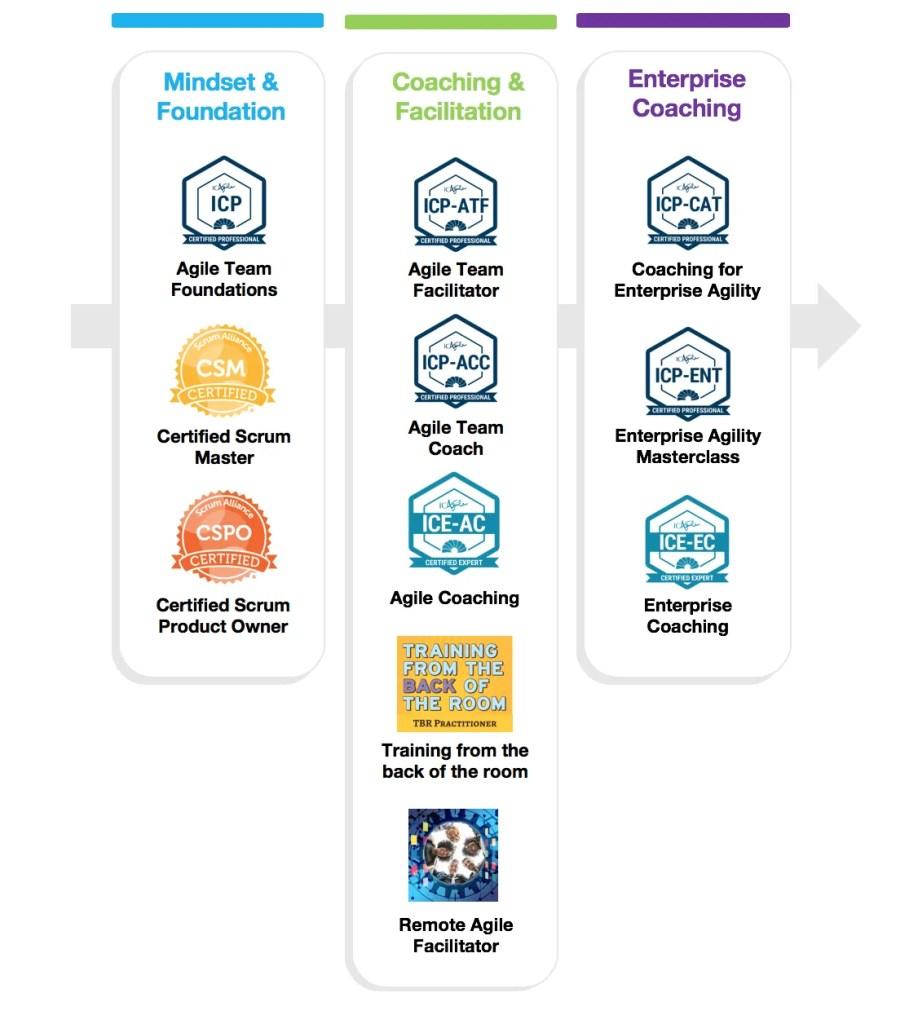 shows awa agile coach training road map