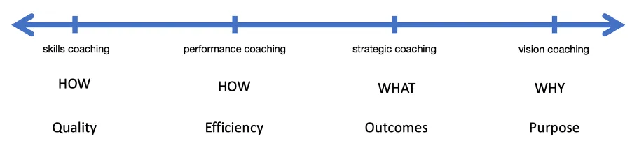 Coaching Types along a scale