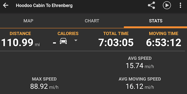 GPS stats for the day. 111 miles, 7 hours, average speed 15.74 miles per hour
