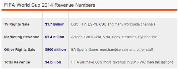 How 2014 FIFA World Cup Makes  4 Billion in Revenue