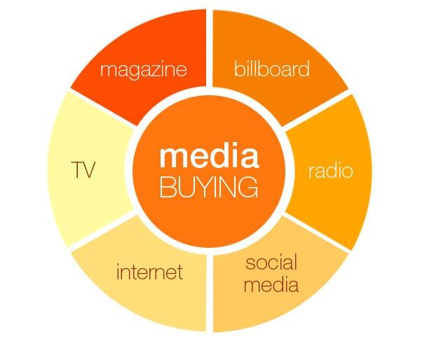 media-buying-types-of-advertising
