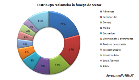 distributia reclamelor in functie de sector
