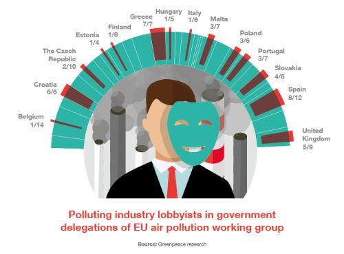 Cei mai mari poluatori ai Europei au ajuns să se autoreglementeze