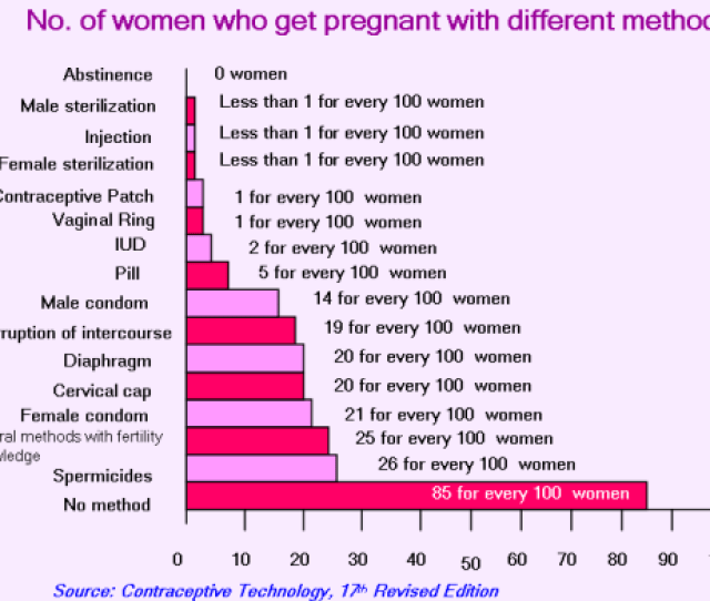 Birth Control Methods Success Rates