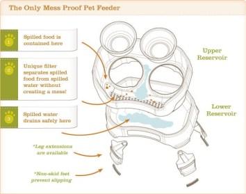 pet bowls review: neater feeder diagram