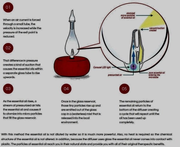 how-a-nebulizing-diffuser-works-2pg