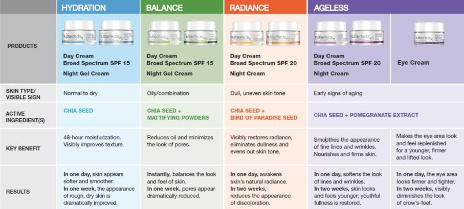 avon nutraeffects skincare lineup with explanation nutraeffects by avon skincare