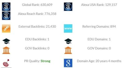 advicesisters.com page rank june 2018