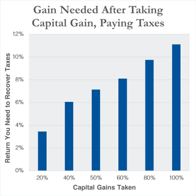 the capital gains tax rate