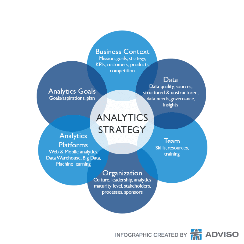 Without A Strategic Plan Your Analytics Initiatives Are