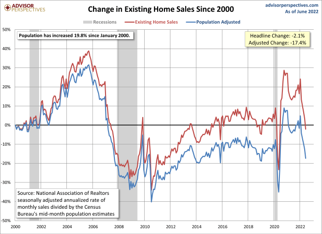 Existing Home Sales Growth