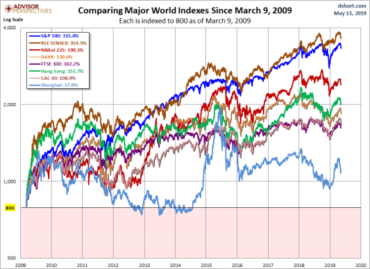 Mercados mundiales desde marzo de 2009.