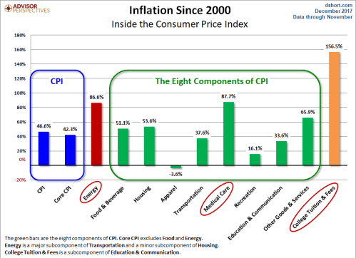 Price inflation since 2000