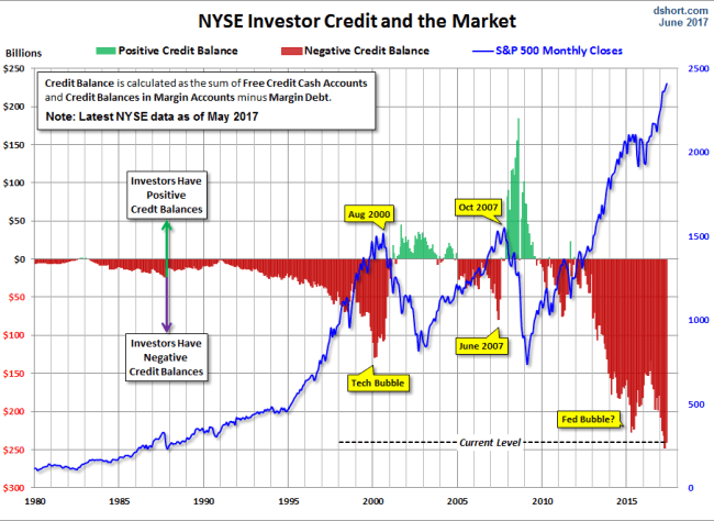 NYSE Investor Credit