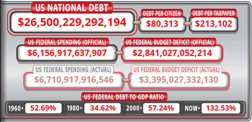 National Debt Tops $26.5 Trillion, 2020 Deficit Could Hit $6 ...