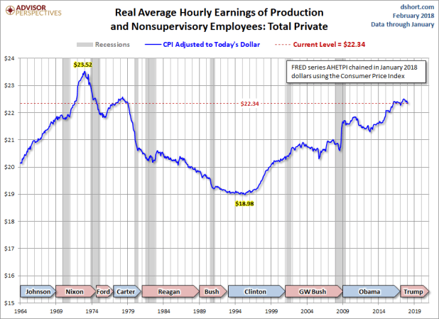 Real Hourly Earnings