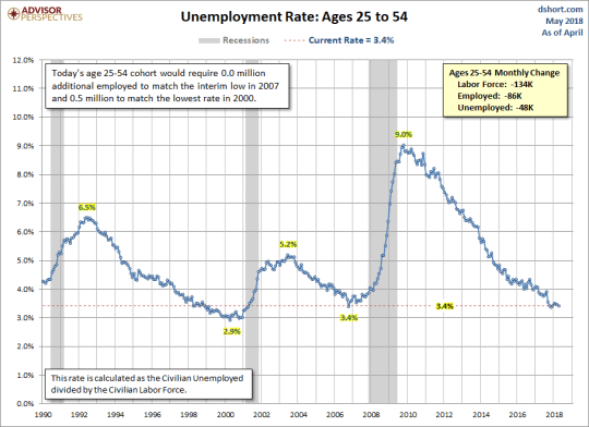 Unemployment Rate Ages 25-54