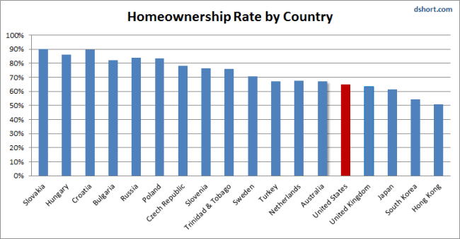 Home Ownership Rate by Country