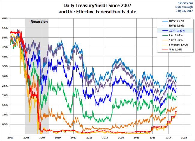 Yields since 2007
