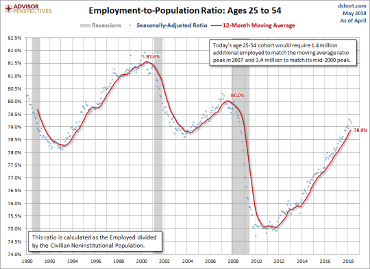 Employment-to-Population Ages 25-54