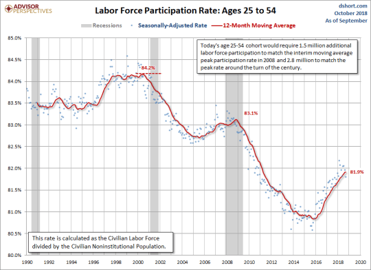 LFPR Ages 25-54