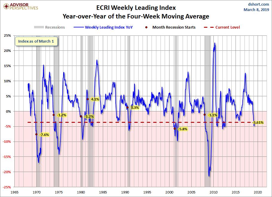 WLI Year-over-Year