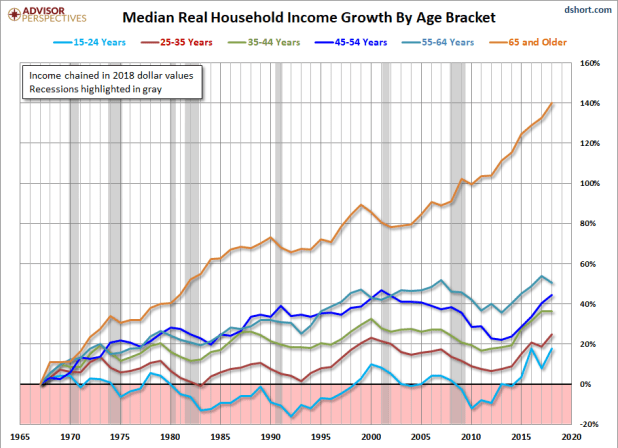 Median Real Income Growth